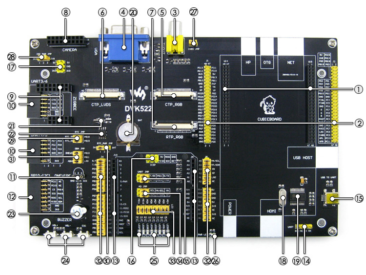 Cubieboard expansion board on board resource