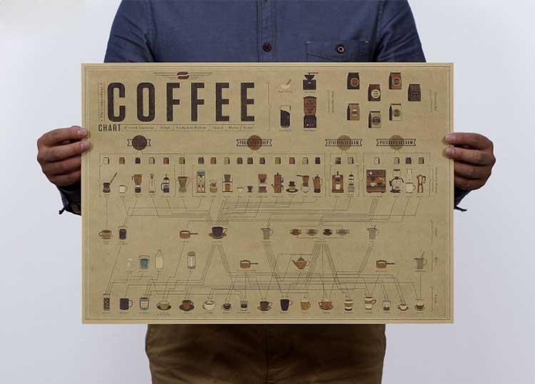 caff formula rapporto di storia evolutivo grafici ornamento bar cucina di poster depoca