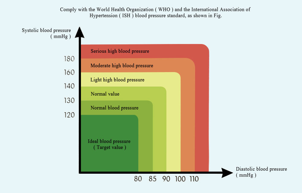 Health Care Automatic Digital Wrist Cuff Blood Pressure Monitor Heart Beat Rate Arm Pulse Meter Machine Tonometer For Measuring 11