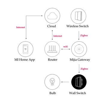Xiaomi Aqara Wall Switch Smart ZigBee Zero Line Fire Wire Light Remote  Control Wireless Key Wall Switch Without Neutral Mi Home