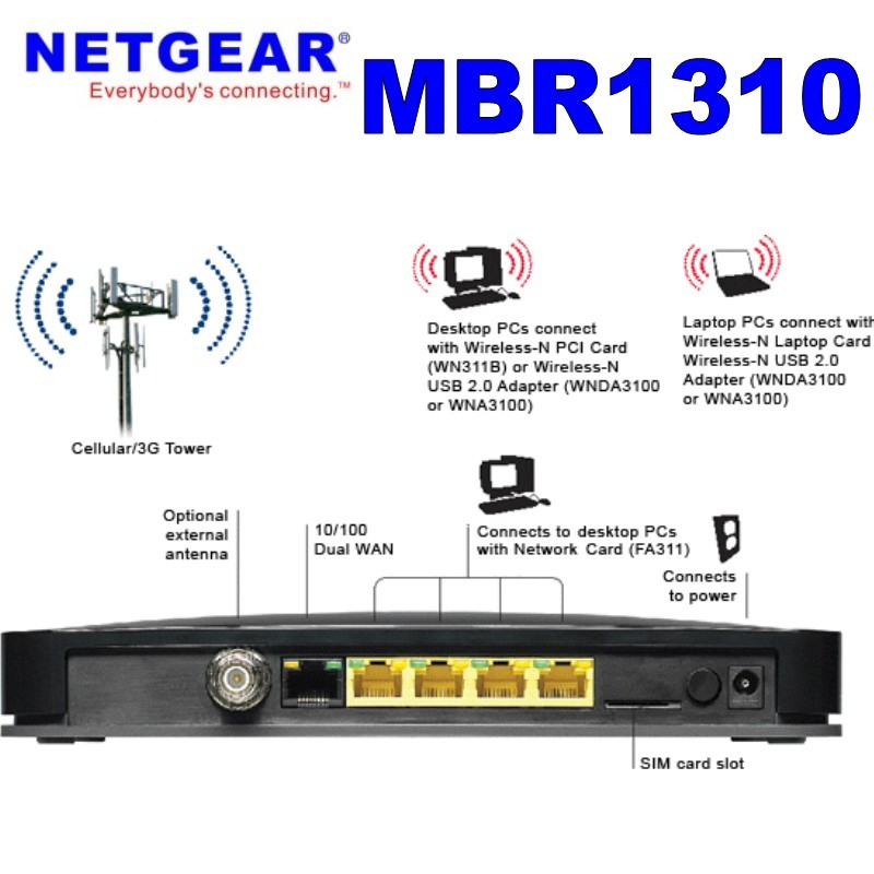 New Original Unlocked Netgear MBR1310 DC-HSPA 42Mbps Mobile Broadband 3G  Wifi Router