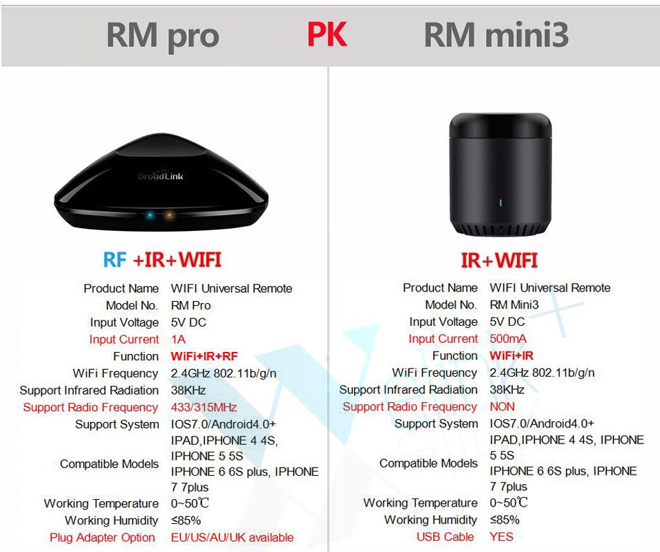 RM Pro+Mini3