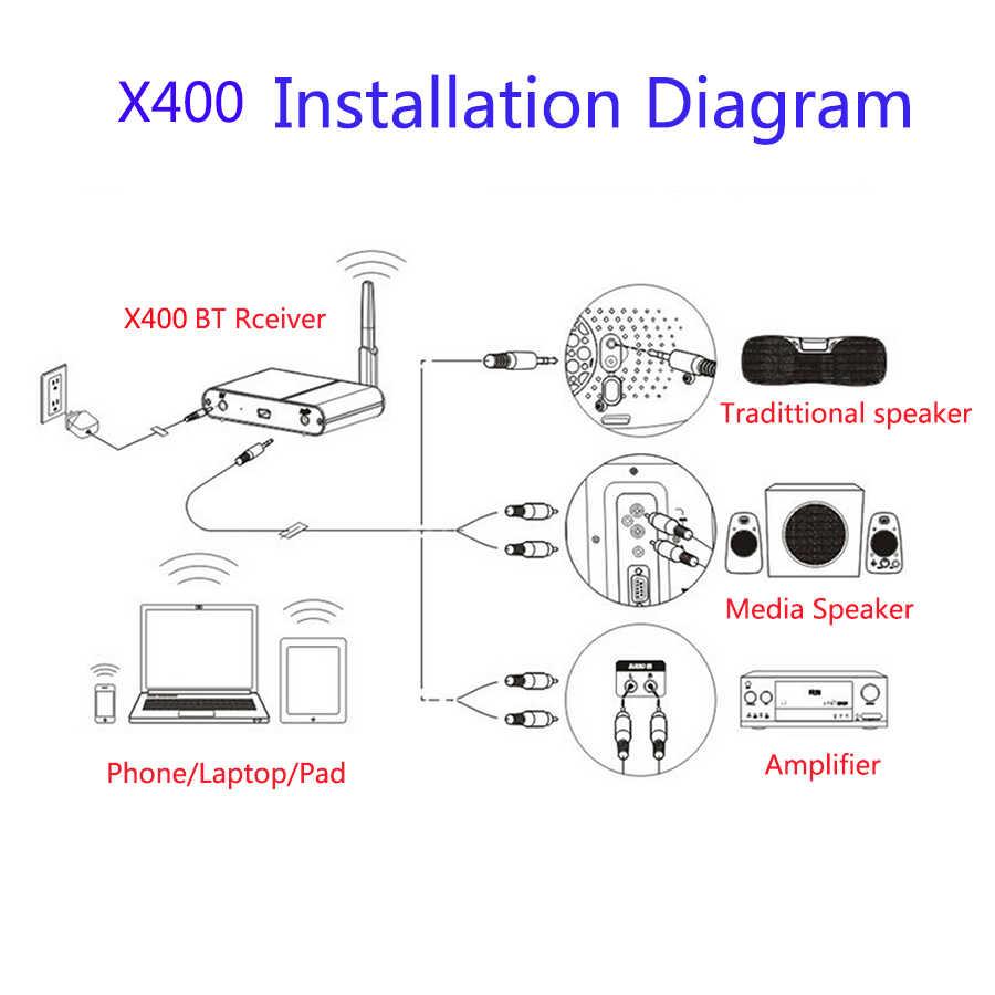 20 м Bluetooth V4.0 без потерь аудио приемник адаптер 2.4GH Hifi динамик беспроводной Музыка ссылка для IPhone/Планшеты/ПК X400