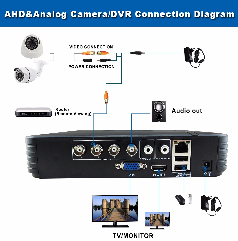 AHD & Analog Camera DVR Connection Diagram