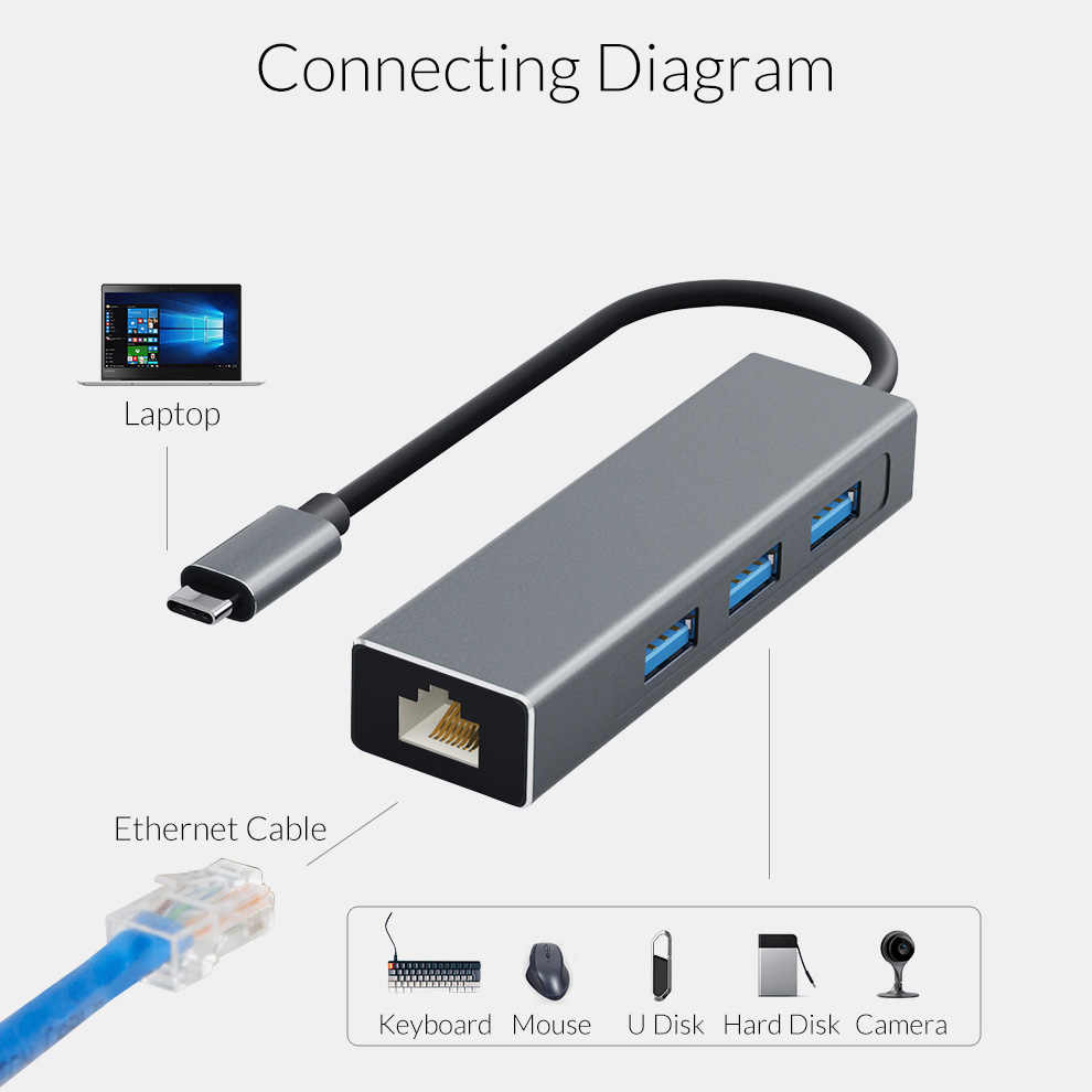 unnlink usb c ethernet adapter type c to lan rj45 3 port usb3 0 hub  [ 990 x 990 Pixel ]