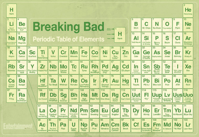 Breakingbad Breaking Bad Tv Series Posters Periodic Table Of Elememts Shows 24x35inch Wall Sticker