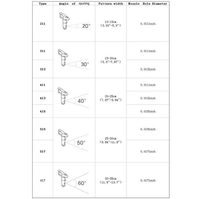 Duurzaam Airless Spuitpistool Tips Seal Nozzle Voor Verf Sproeier Tuin Power Tools