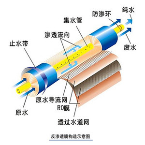 Image 2 - 1pcs replacement Dow Filmtec 75 gpd reverse osmosis membrane BW60 1812 75 for water filter