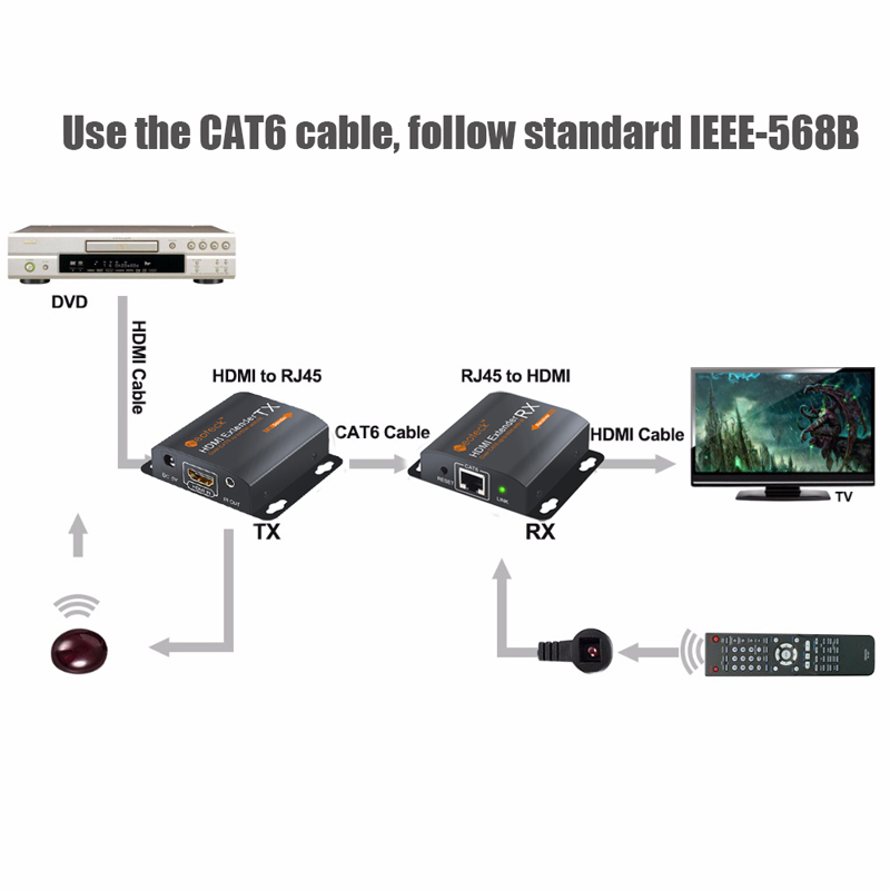 Neoteck 1080P HDMI Extender Transmitter With IR TX/RX 60cm Ethernet Cable For TV Projector DVD Over Single Cat 6 Cat 7 Cable