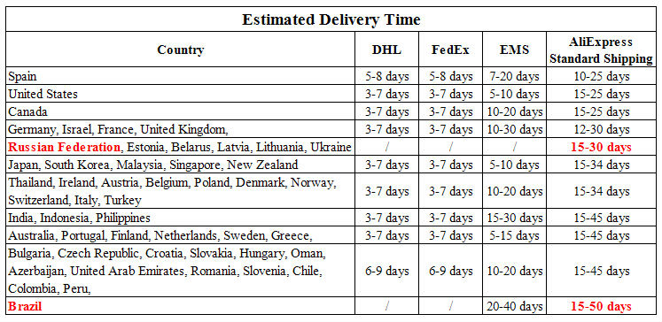 Delivery Time-150913