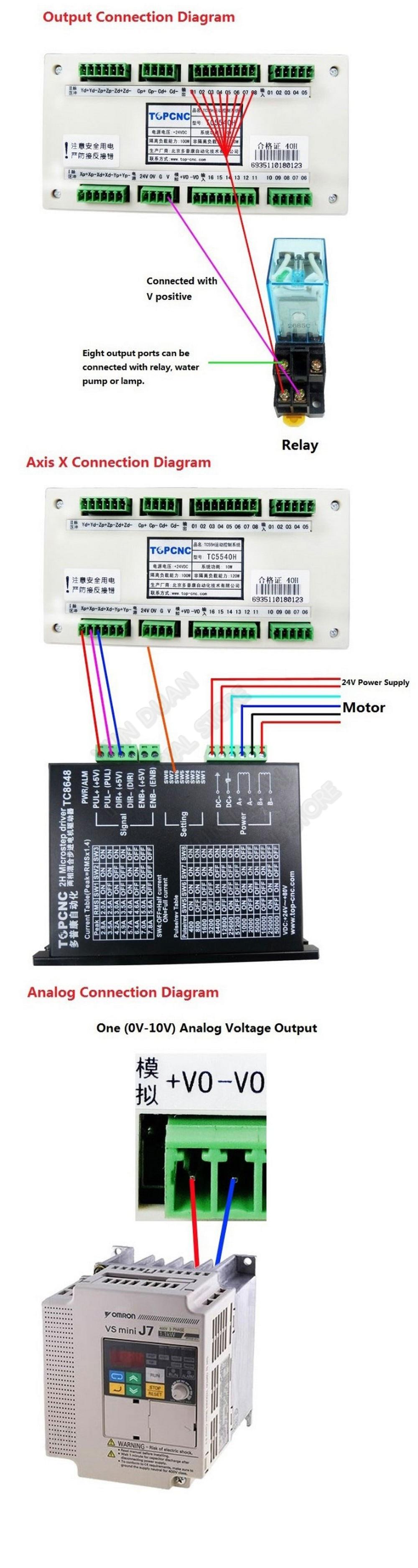 Controlador CNC