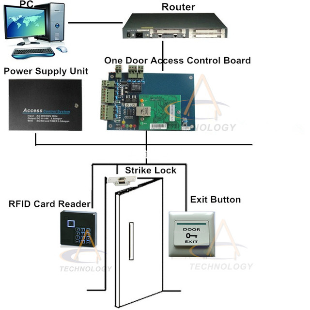TCPIP Web One door Access Control System Mobile App 1 Door 2 Reader Home Security System RFID