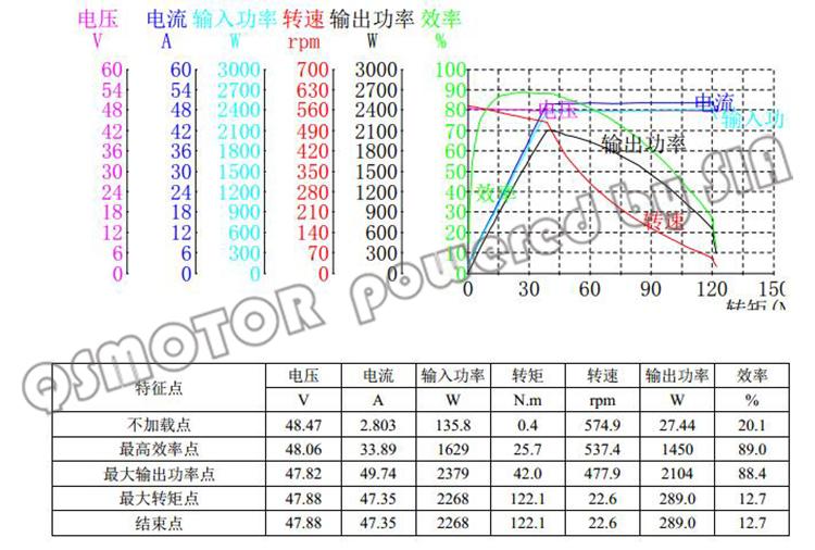12 48V 2000W 574RPM V2