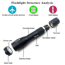 Z10 lights & lighting portable light A100 LED Flashlight Torch search lantern 5 Modes Zoomable 4000LM XML-T6 / L2 self defense