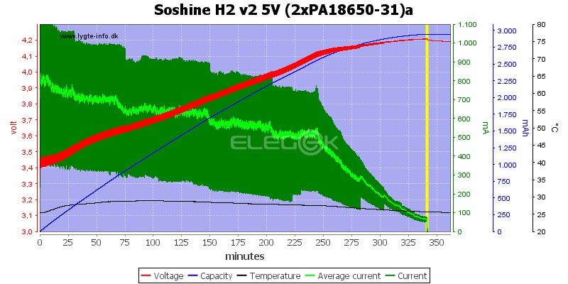 Soshine H2 v2 5V (2xPA18650-31)a