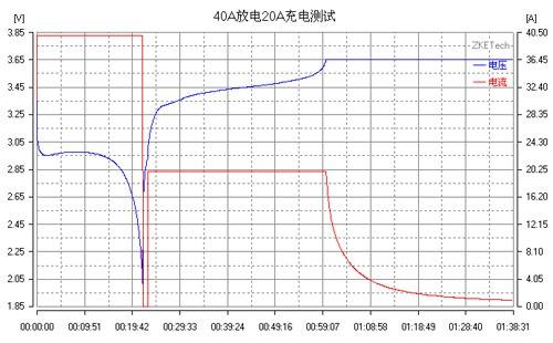 EBC-A40L высокий ток литиевая батарея гладить литиевая Ternary мощность Батарея ёмкость тестер заряда и разряда 40A