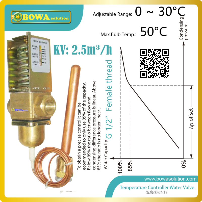 Thermo. operated water valves are used for  proportional regulation of flow quantity,  depending on the setting and the sensor thermo operated water valves can be used in food processing equipments biomass boilers and hydraulic systems