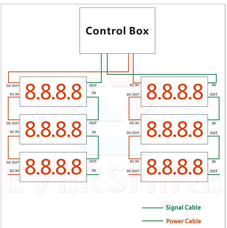 professional control box Apply to 8\'\' 10\'\' 12\'\' 16\'\' 18\'\' red white blue green oil station digital number signs controller (12)