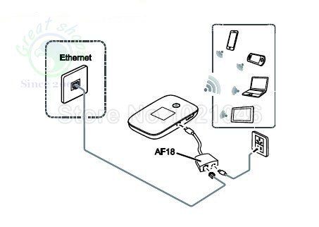 Huawei E5786 Access internet via Ethernet