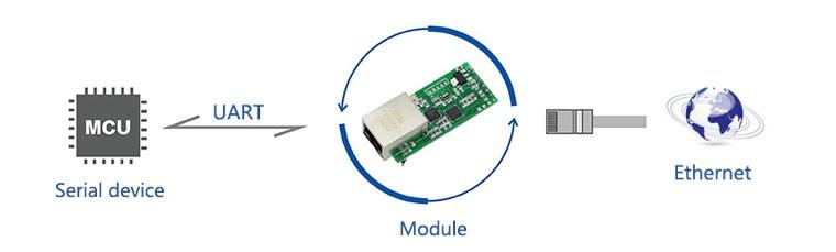 UART-TO-ETH-application-1