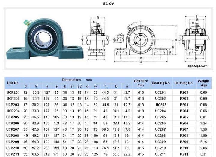 Poważnie Подшипник для строгального вала UCP-204: продажа, цена в Каменце YA76