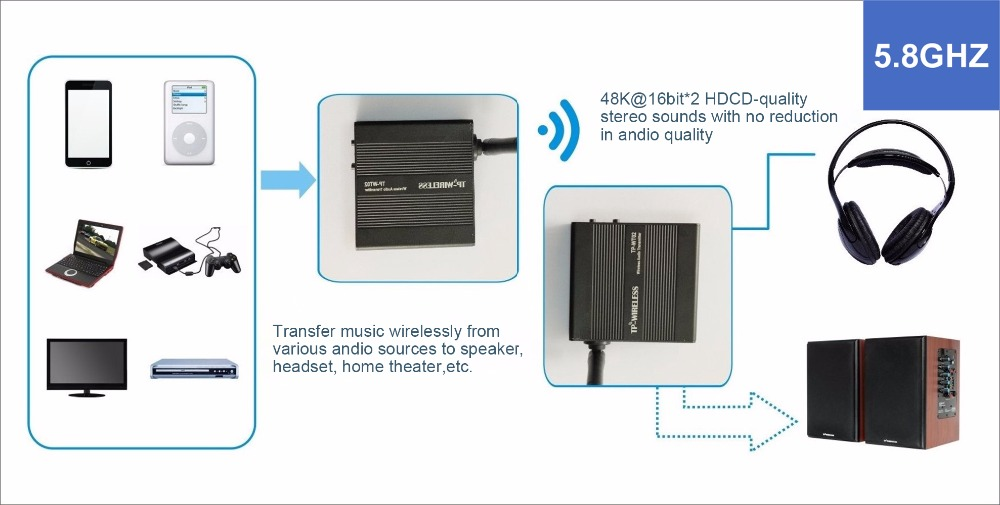 US $186 5 |TP WIRELESS 5 8GHz(Improved From 2  4GHz)Digital Wireless HDCD  Audio Adapter Music Sound Transmitter and Receiver Transceiver-in Amplifier