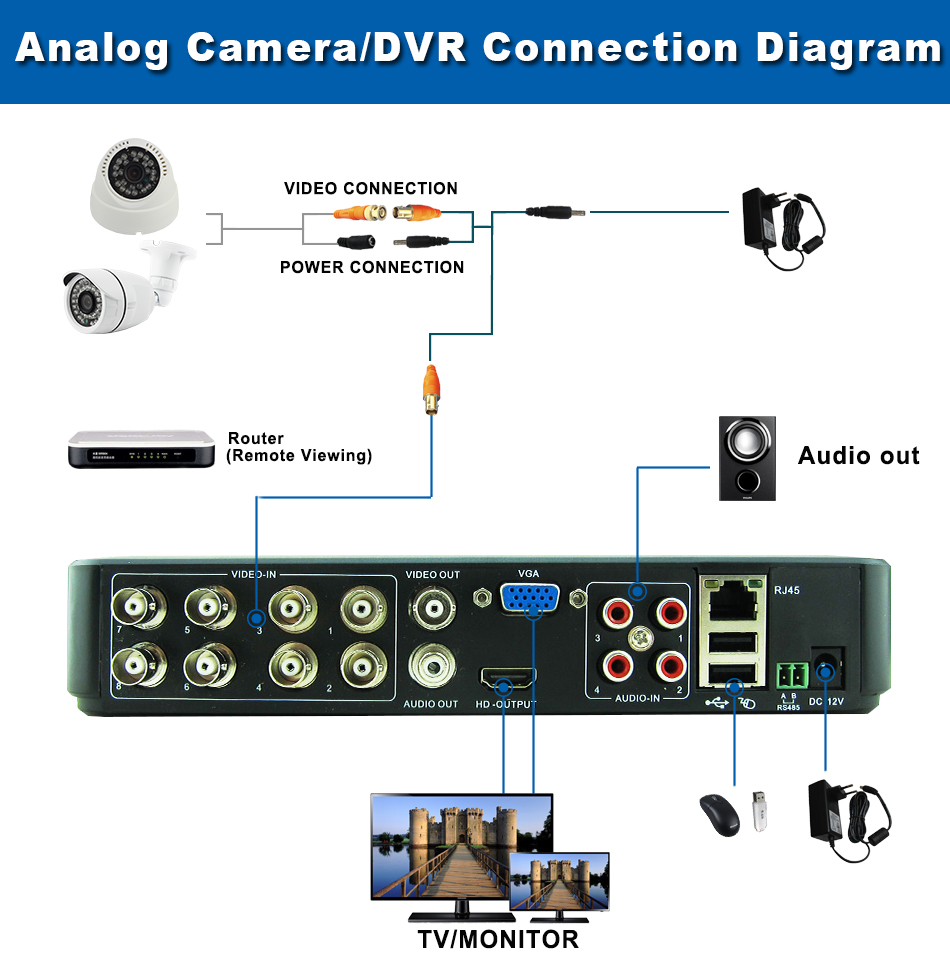 9-Analog CameraDVR Connection Diagram 8CH