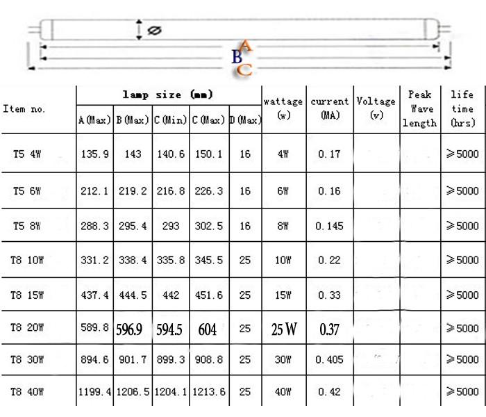 Lâmpadas Ultravioleta tubos t8 g13 base bi-pino Fully Compatible With Voltage : 110v 120v 130v 220v 230v 240v