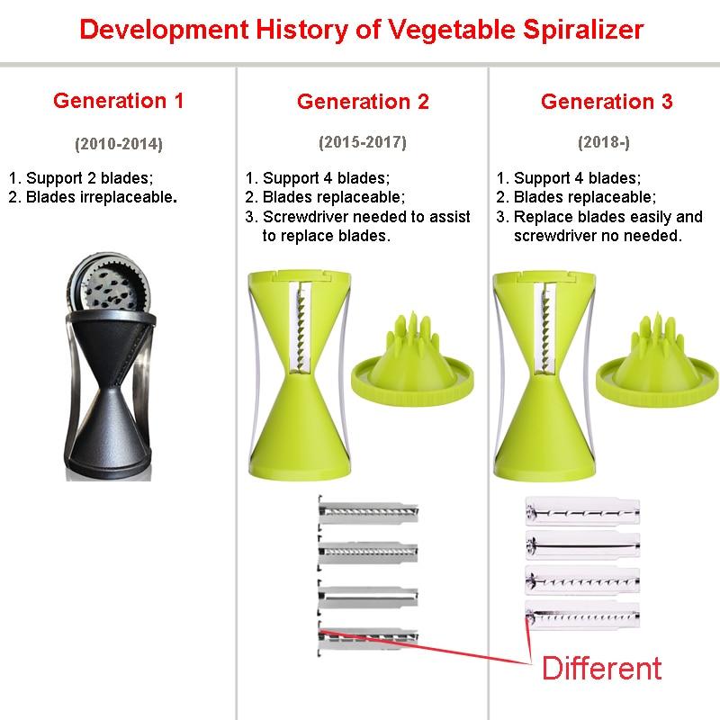 spiralizer history