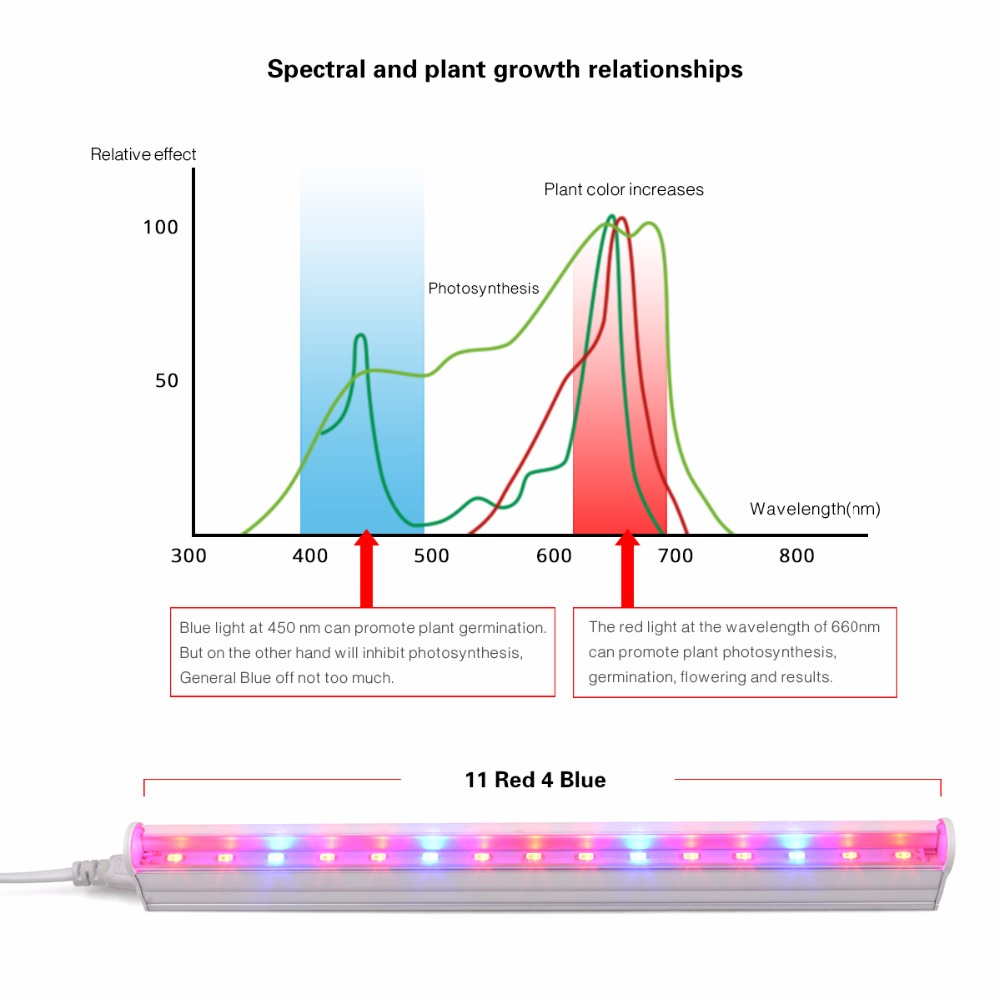 Terrific Grow Light Wiring Diagram Wiring Library Wiring Digital Resources Ommitdefiancerspsorg