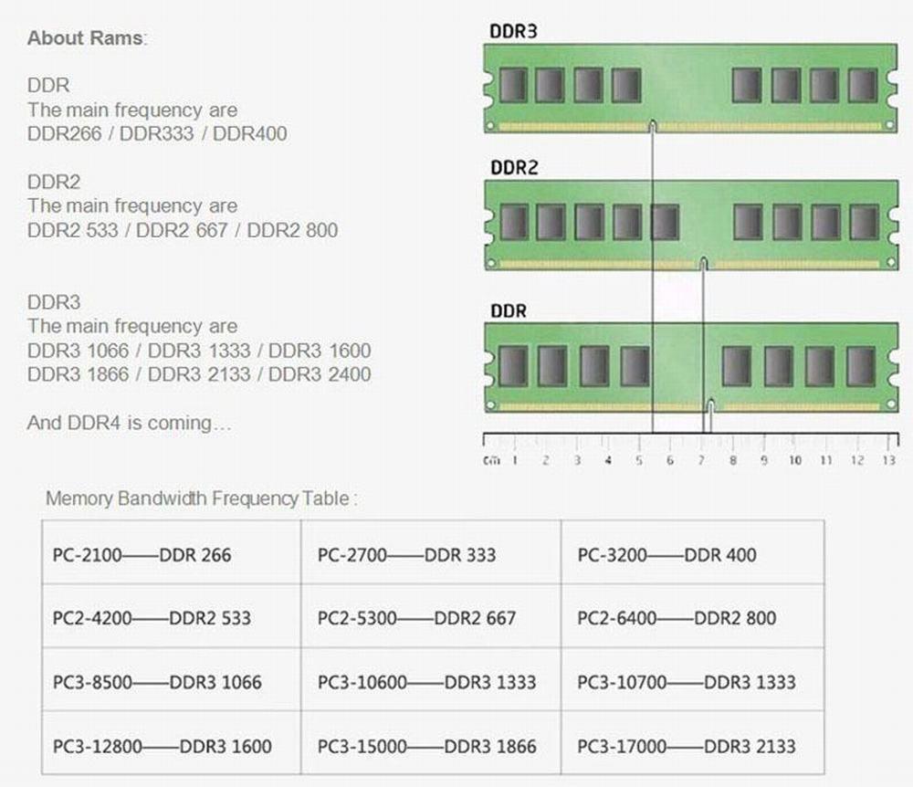 JZL Memoria PC2-5300 DDR2 667 MHz/PC2 5300 DDR 2 667 MHz 1 GB LC5 1,8 V 240-PIN Nicht ECC Für Desktop PC Computer Dimm-speicher RAM