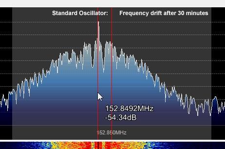 Standard Oscillator Frequency drift after 30 minutes