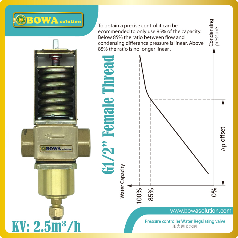 Pressure operated water valves are used for regulating the flow of water in refrigeration plants with water-cooled condensers