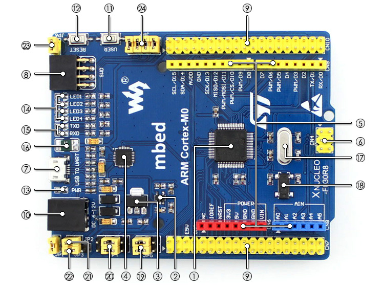 XNUCLEO-F030R8 STM32 development board on board resource