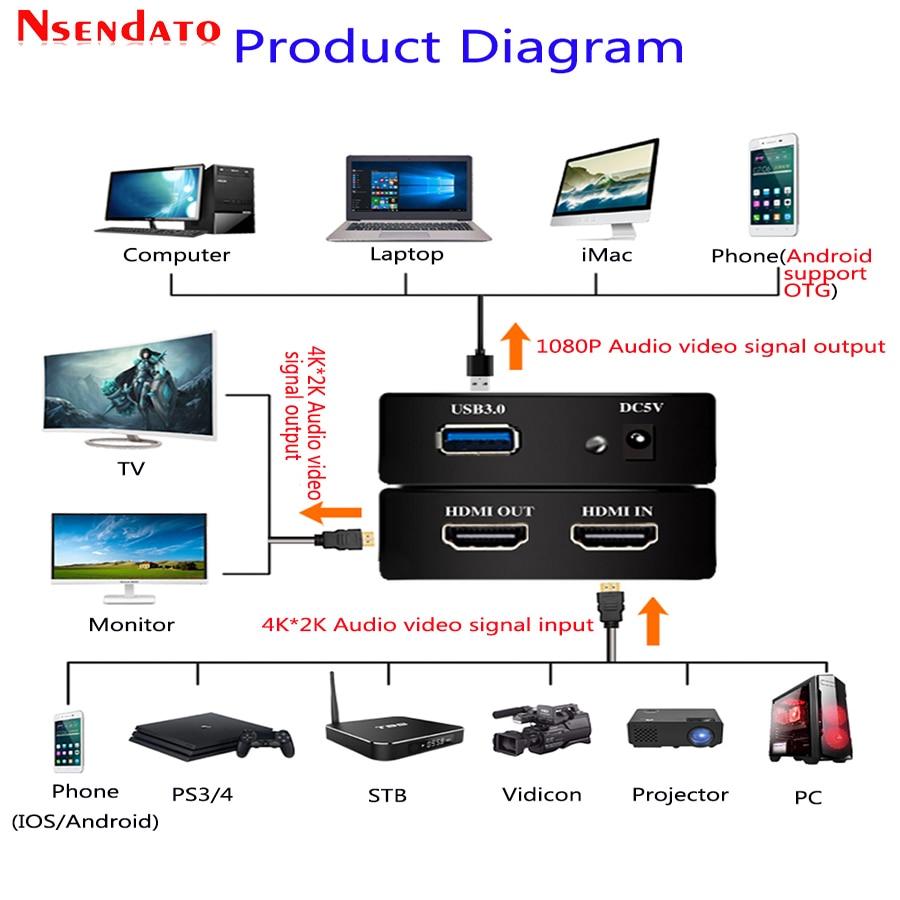 4 K HDMI vers USB3.0 jeu carte de Capture vidéo HDMI 1080 P 60fps enregistrement vidéo Dongle de Capture diffusion en direct pour PS3 PS4 Xbox