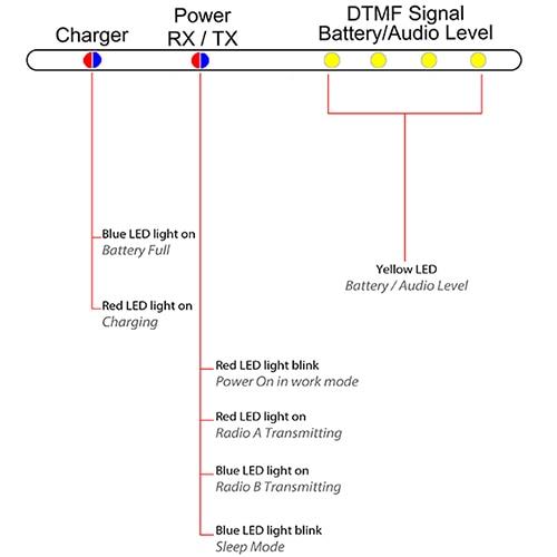 SURECOM SR-628 кръстосан дуплексен - Комуникационно оборудване - Снимка 3