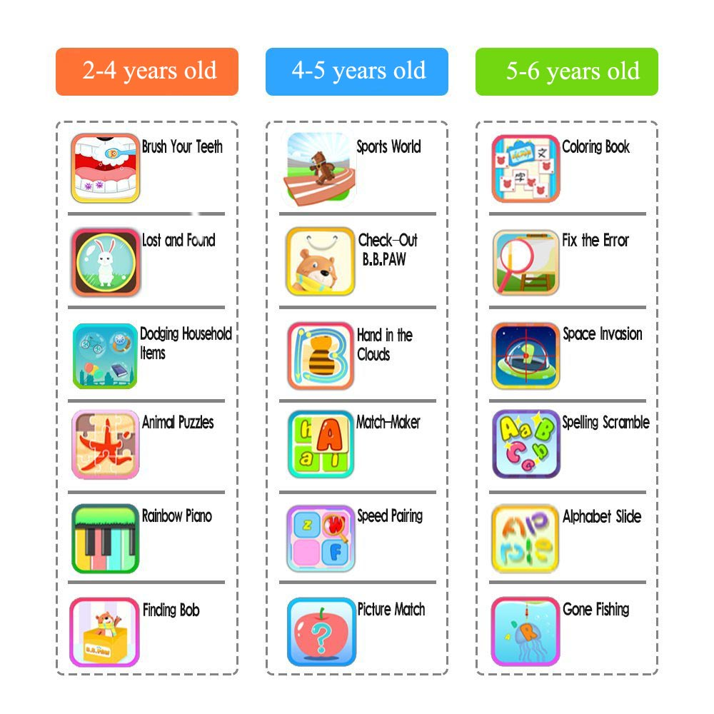 Kids Tablet, B.B.PAW 7 inch 1G+8G Android 6.0 Tablet with 120+ English Learning&Training Apps, Tracking Information Available