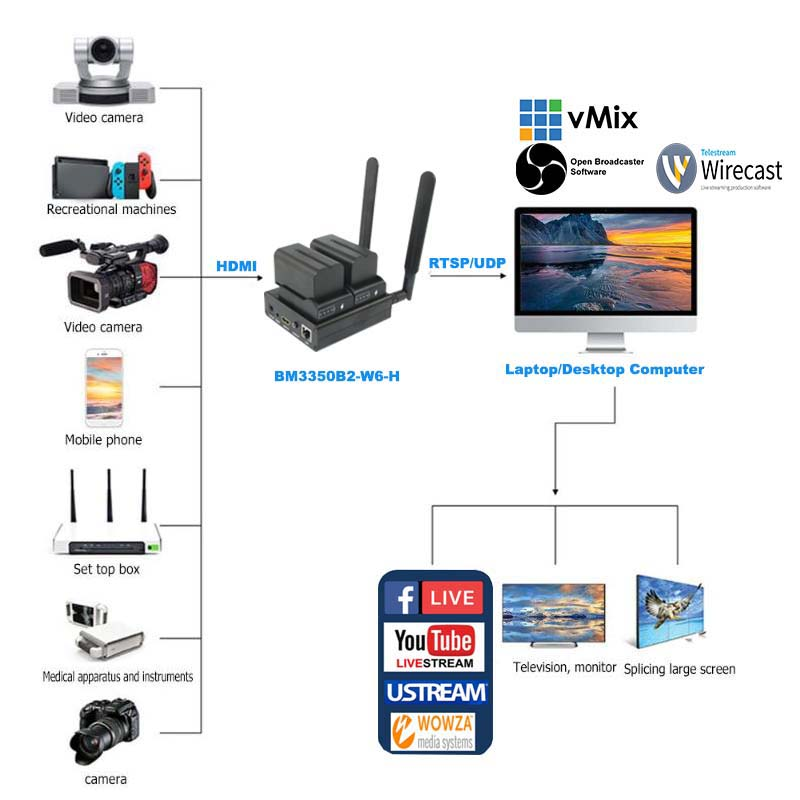 Image 2 - Unisheen H.265 H.264 IPTV فيديو التشفير 2.4G 5.8G wifi HDMI جدا طويلة الحياة vmix wowza يوتيوب الفيسبوك ip rtmp البثبطاقات موالف الفيديو والتلفزيون   -