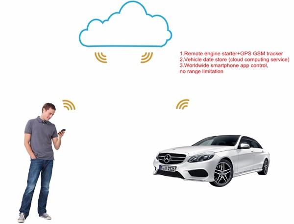smartstart-you-car-cloud_