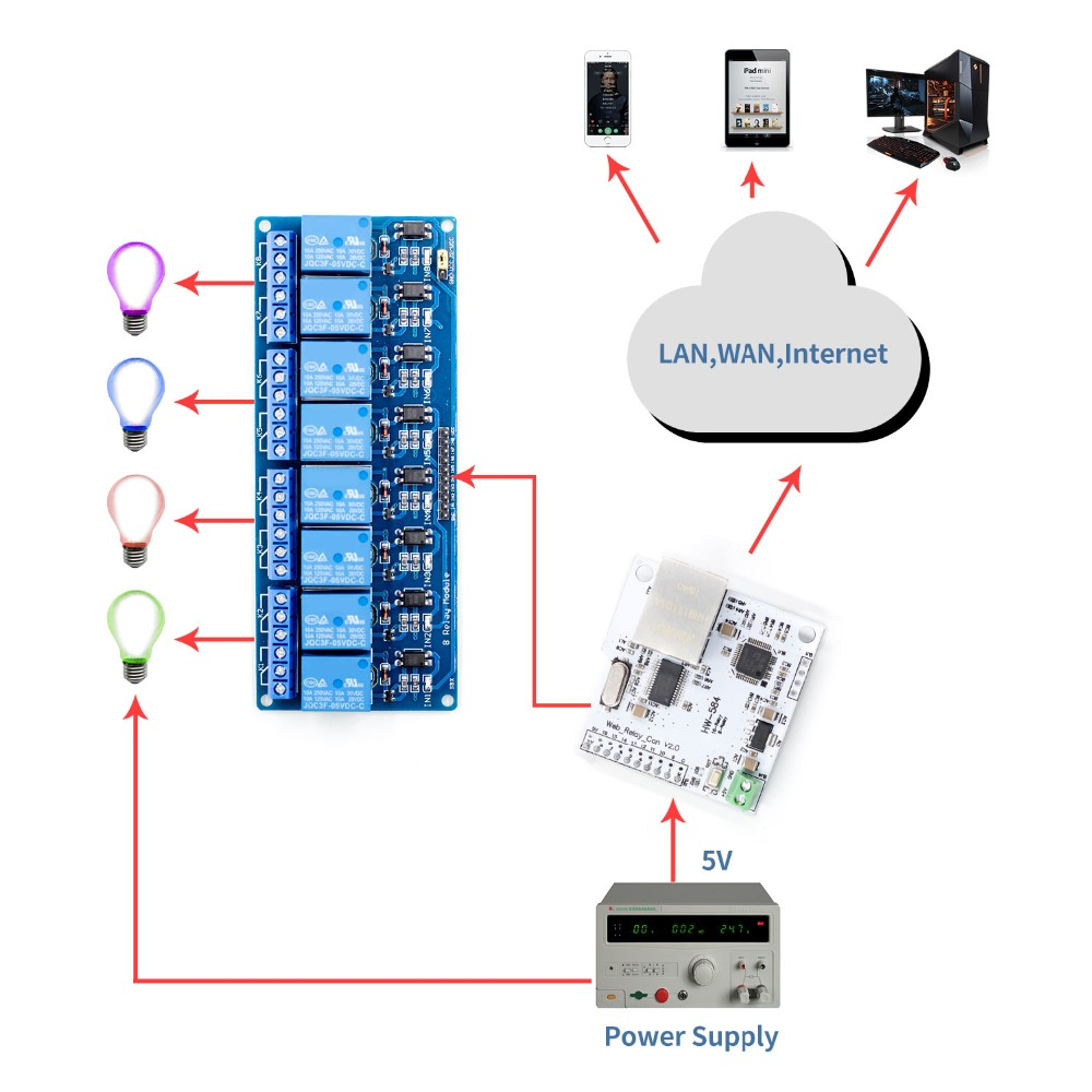 Image 3 - Ethernet Control Module LAN WAN Network WEB Server Control Module RJ45 Port and 8 Channel Relay Control ModuleIntegrated Circuits   -