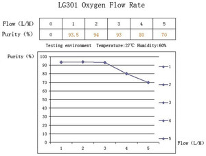 Image 4 - 5L רכז חמצן רפואי בריאות חמצן גנרטור עור להצעיר יופי O2 רכז PSA O2 גנרטור