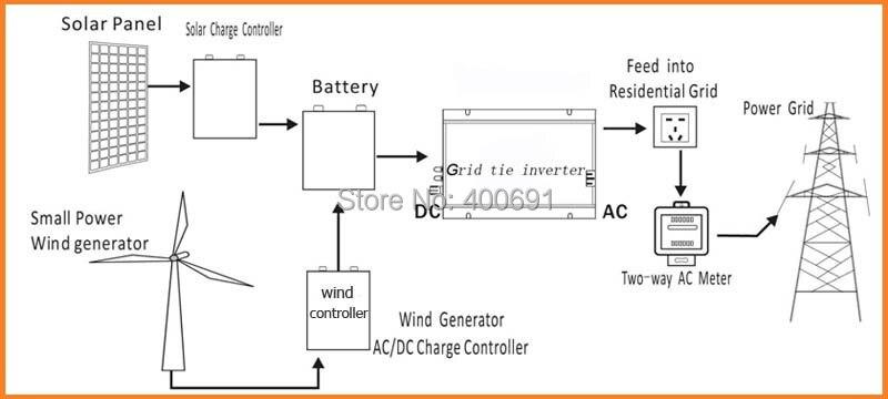 Wiring Diagram On Wind Turbine Grid Tie Inverter Schematic Rh6612schwangerschaftsfragede: Wind Solar Schematic Wiring Diagram At Cicentre.net