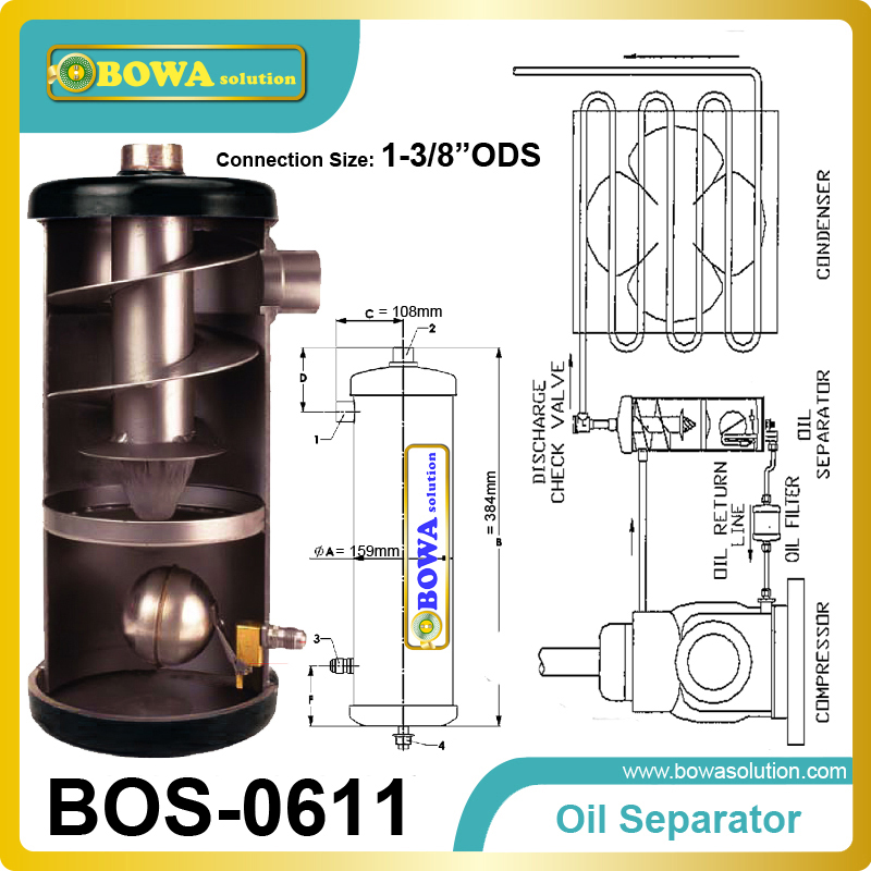 Helical Oil Separator (Centrifugal Force)-the vapour / oil mixture is centrifugally forced along the spiral path of the helix oil separator integrates well the different techniques of oil separation in the design of its products