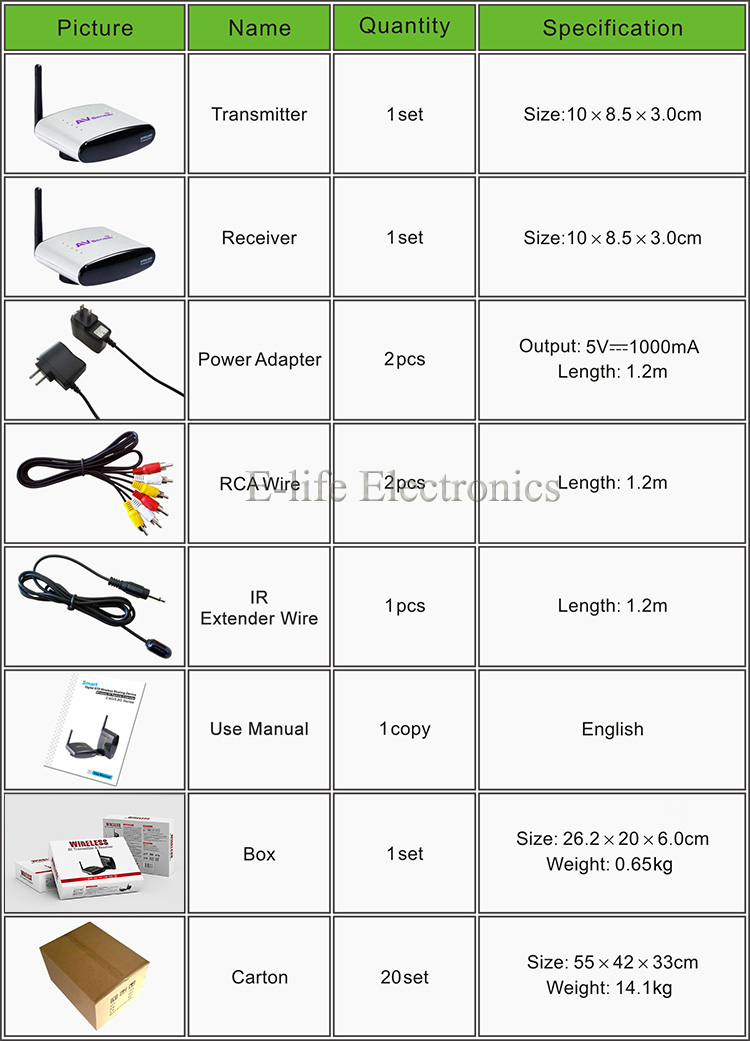 2.4G Design STB Wireless Transmitter and Receiver with IR Remote Control-14.jpg