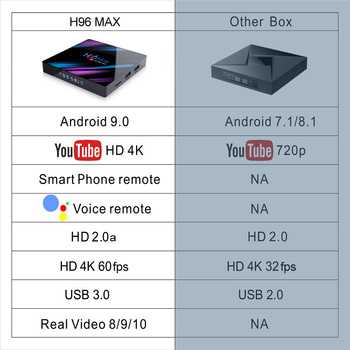 2020 H96 MAX RK3318 Smart TV Box Android 9.0 4GB 32GB 64GB Media player 4K Google Voice Assistant Netflix H96MAX TVBOX 2GB16GB 1