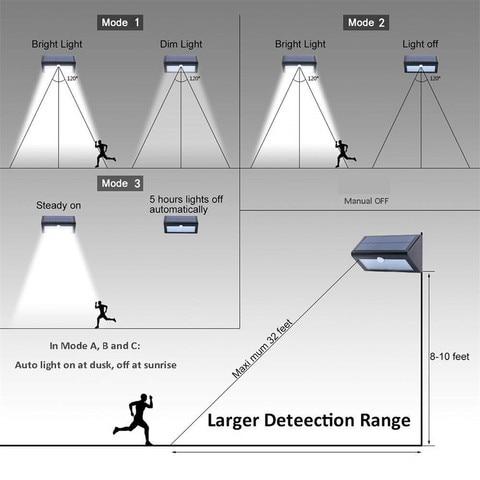 do jardim luzes sensor de movimento