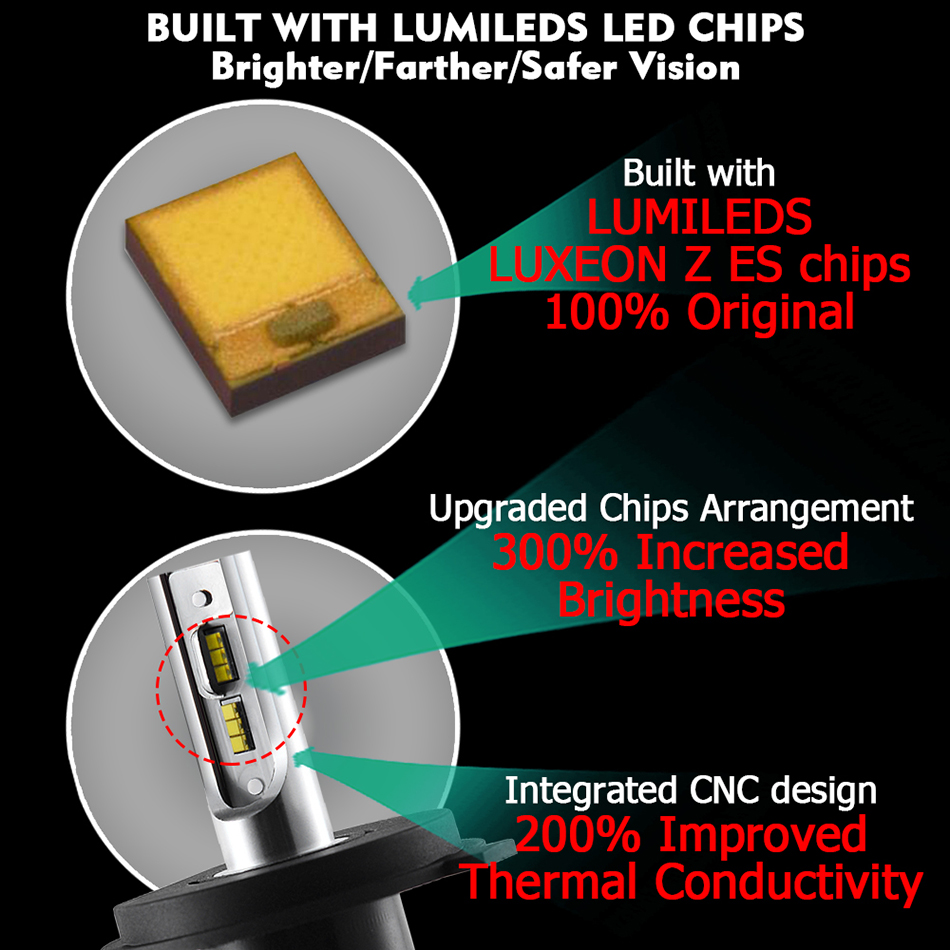 CNSUNNYLIGHT-H7-LED-H4-H11-H1-9005-with-Philips-ZES-Chips-9900LM-72W-pair-Car-Headlight-Bulb-9006-H8-Fog-Lamp-Headlamp-12V-24V-(21)
