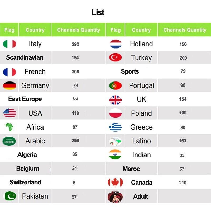 IPTV Italia Itália França Francês assinatura 3/6/12 Meses M3U Latina Adulto Iptv Smart Tv Mundo Para mag 254 256 Caixa de TV Android