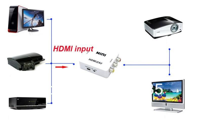 HDMI to AV Converter 6