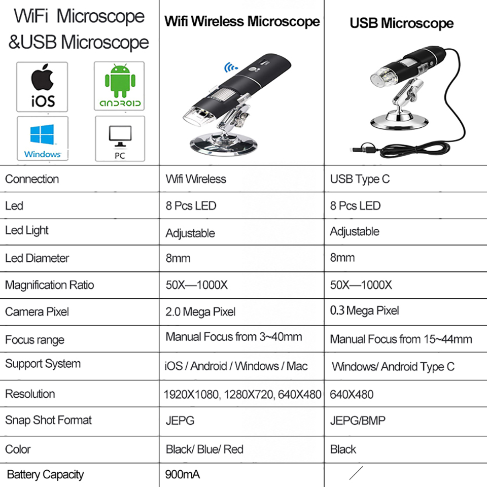 detail feedback questions about 1080p wifi digital microscope 1000x1080p 1000x wifi digital microscope for android iphone 20180913_111436_000